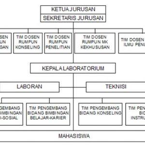 struktur organisasi bk